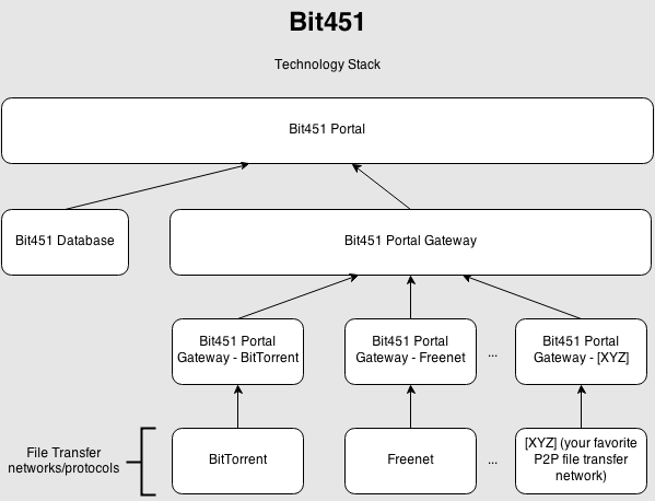 Bit451 technology stack