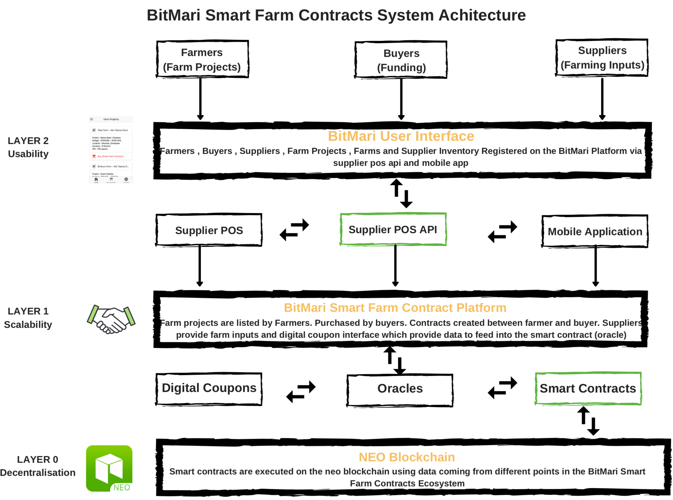 BitMari Smart Farm Contracts