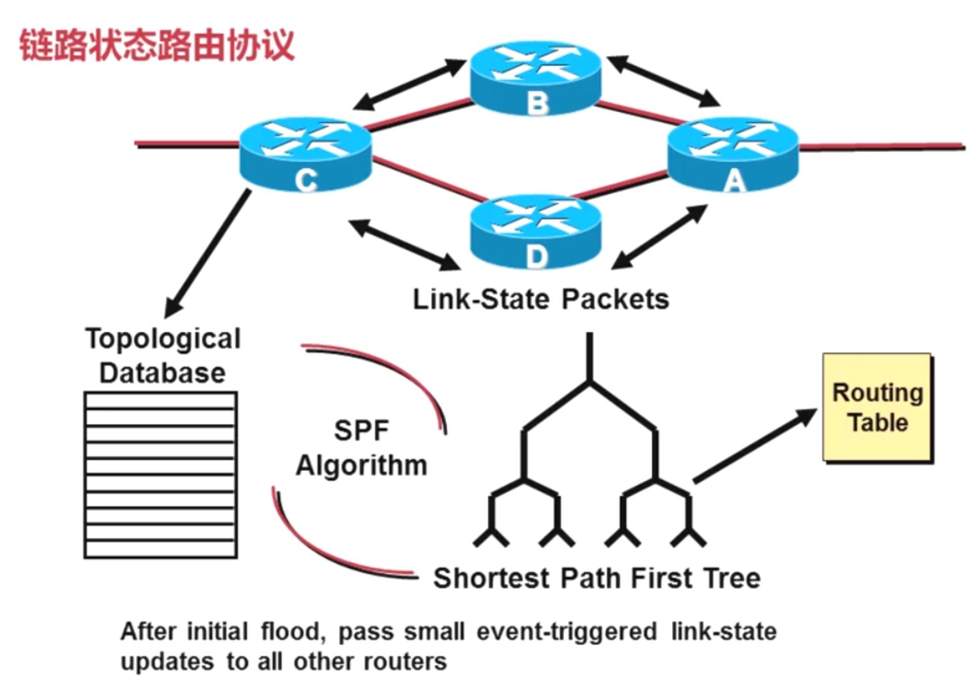 jieshao-OSPF.png?raw=true