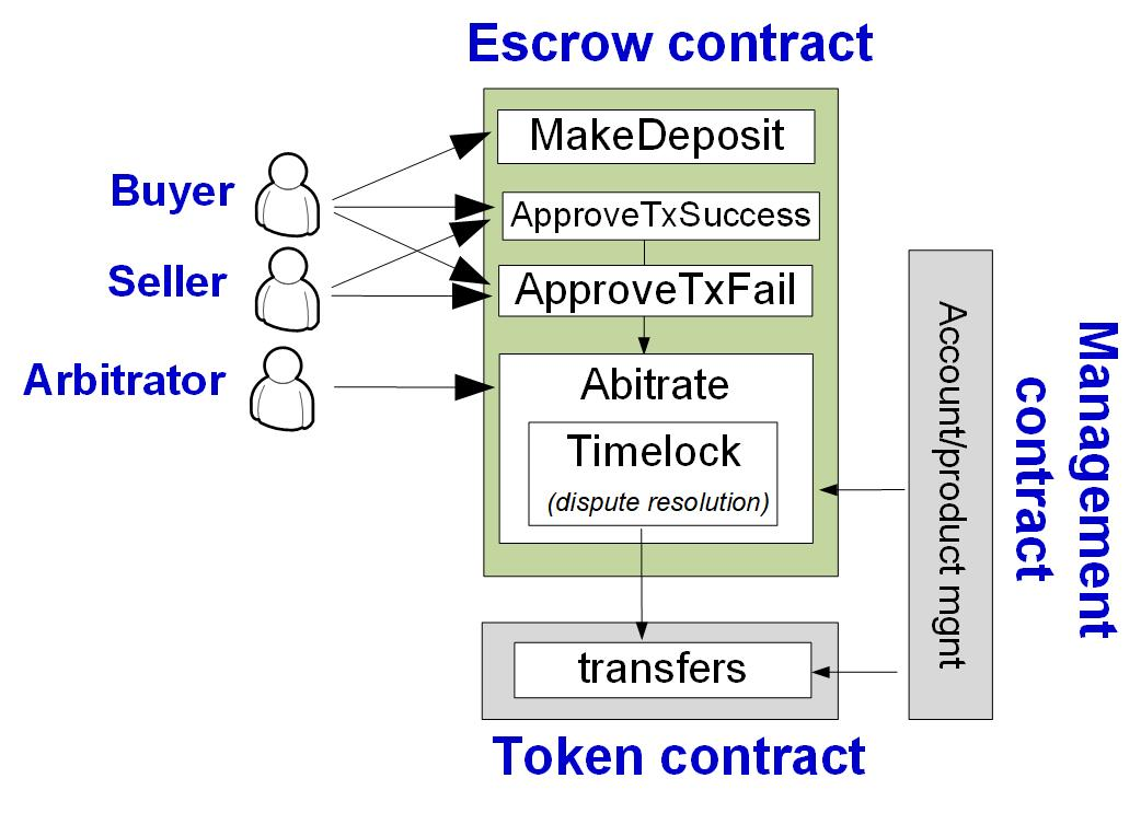 Contract design diagram