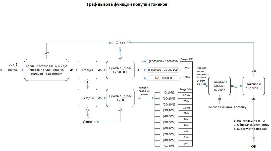 Граф вызова функции покупки