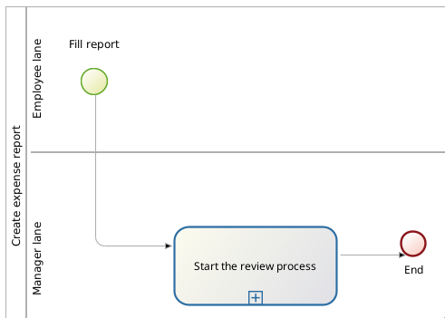 Process diagram to create an expense report