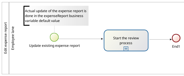 Process diagram to edit an expense report
