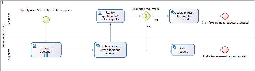 Procurement Request process - Diagram