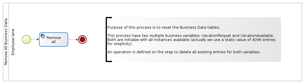 Remove all business data process