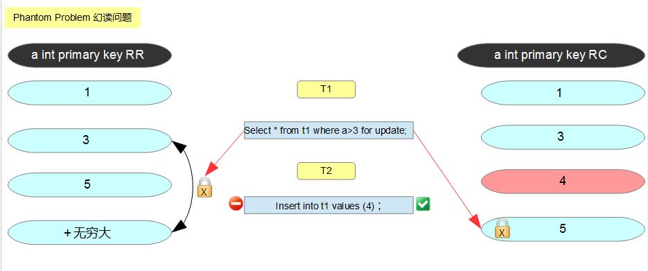 Next-key locking是如何解决幻读问题的