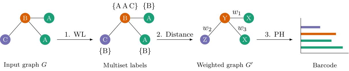 Workflow of the persistent Weisfeiler--Lehman procedure