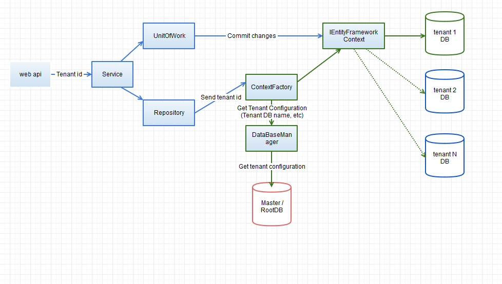 arh-diagram