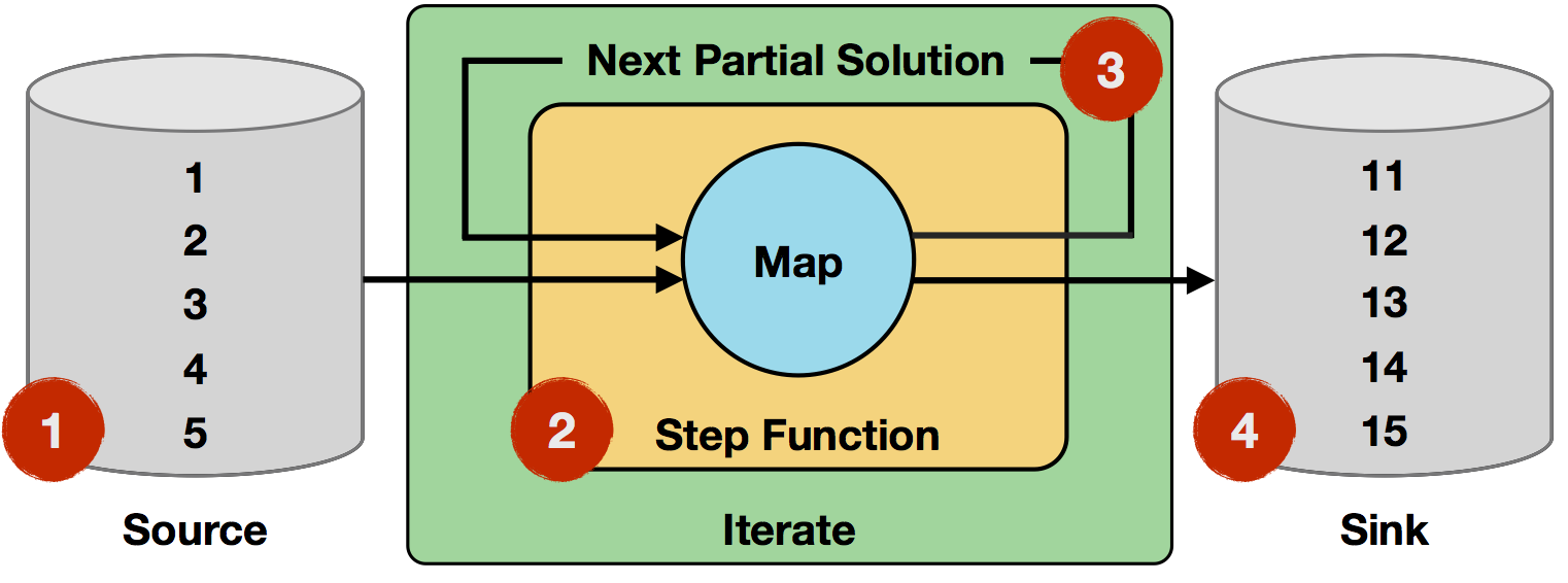Iterate Example