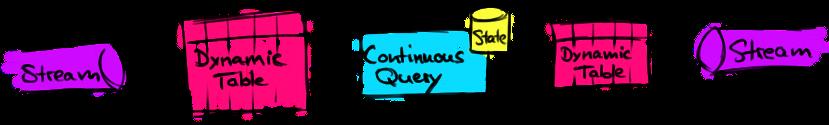 Stream query