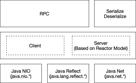 Hadoop RPC