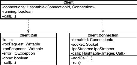 ipc.Client