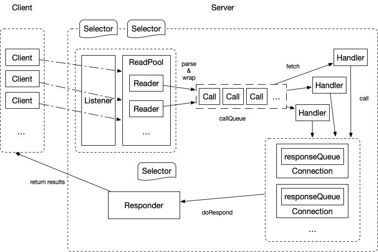 ipc.Server