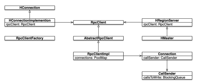 HBase Client