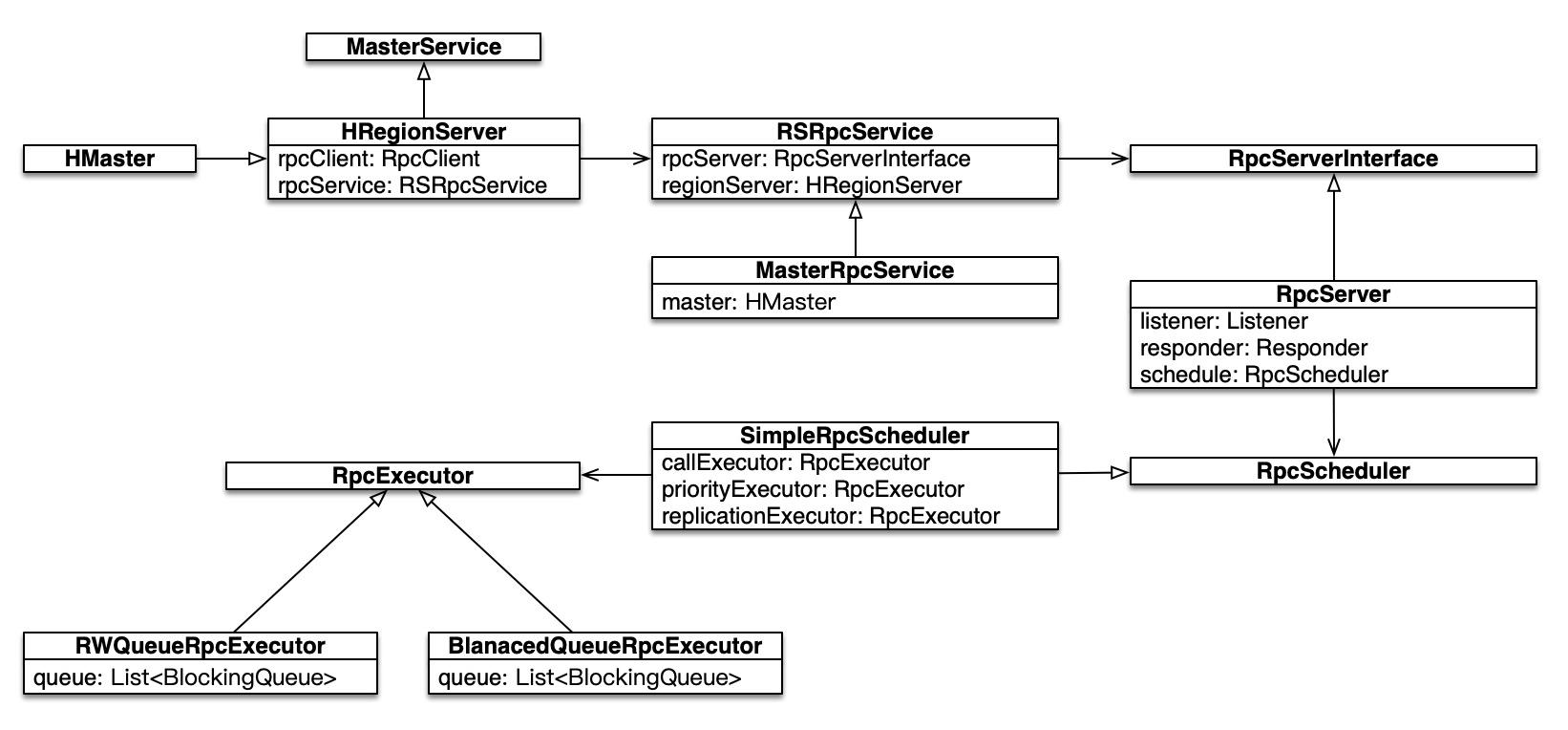 HBase Server