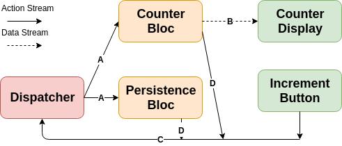 Counter Architecture