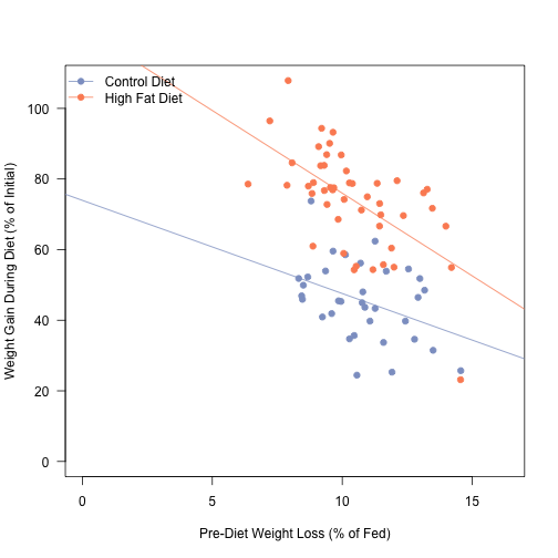 weight-gain-correlation
