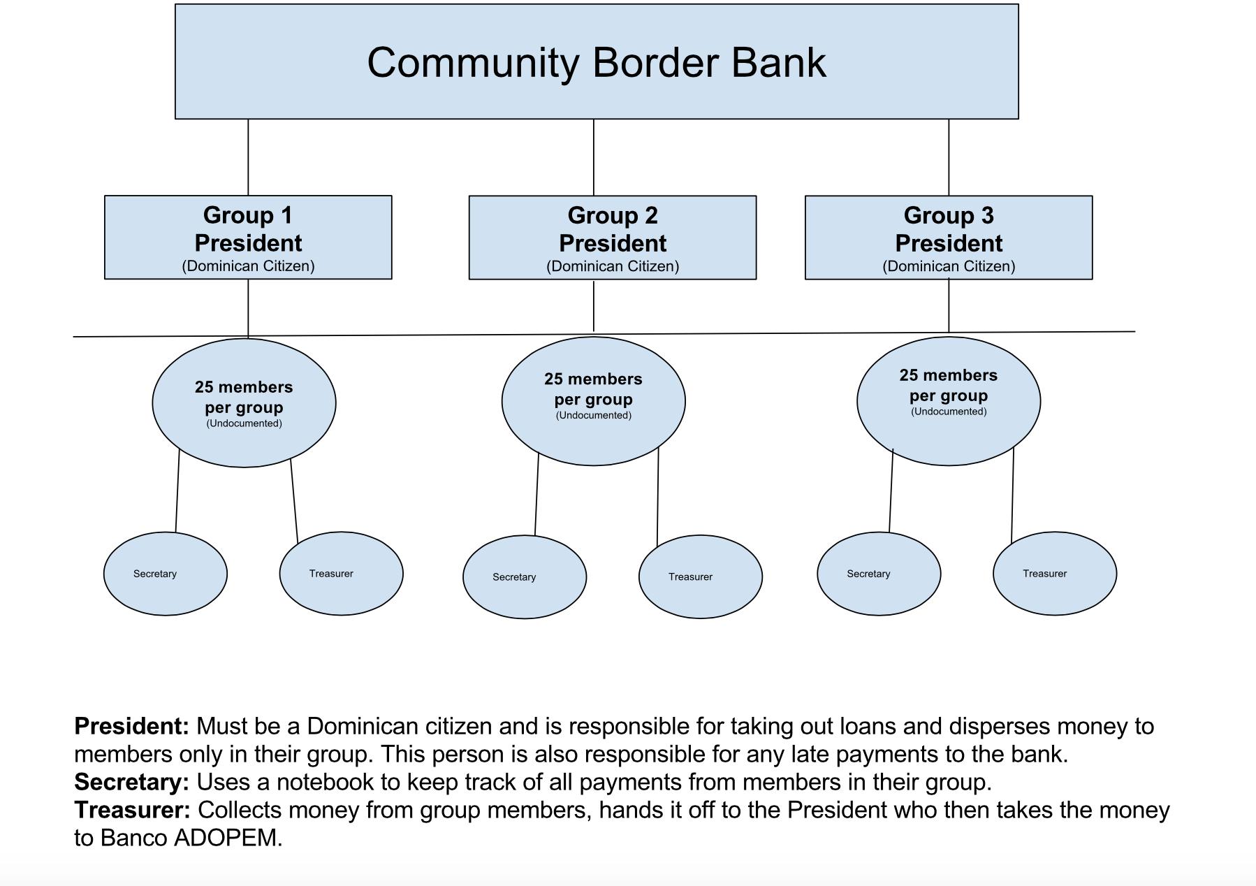 communitybank_orgchart