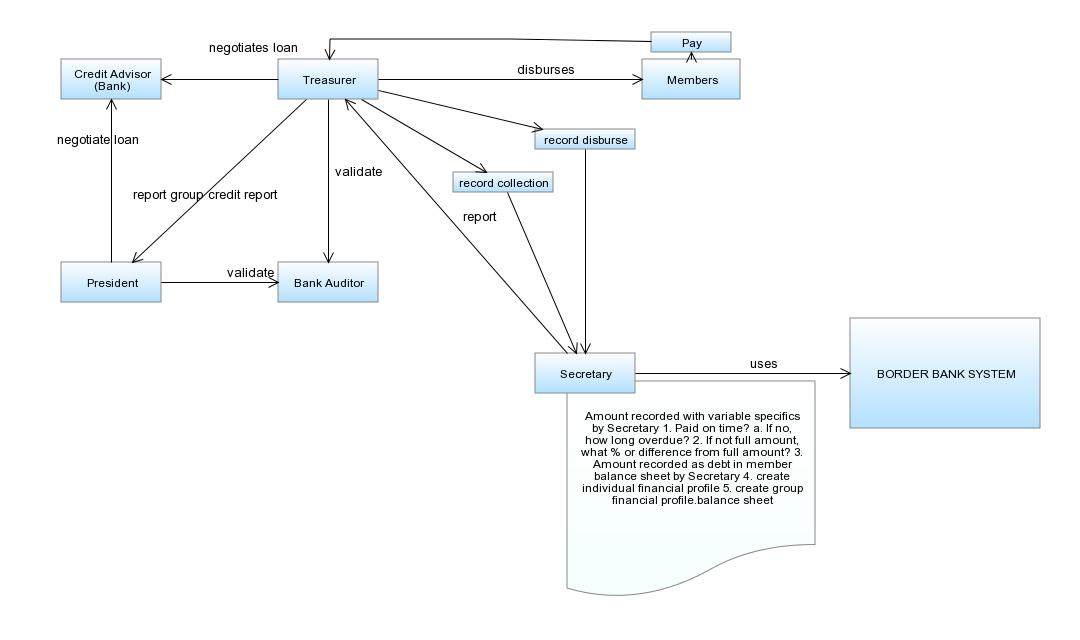 functionaldiagram_financialdataflow