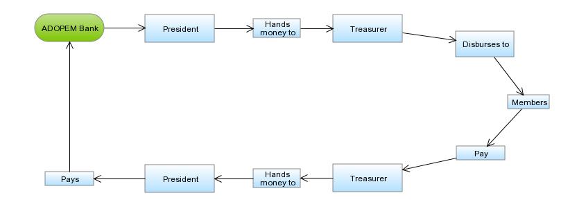 functionaldiagram_financialworkflow