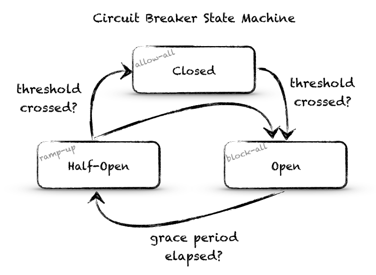 circuit breaker state machine