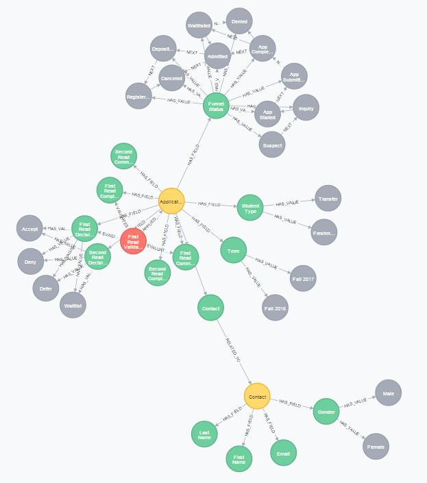data-model-graph