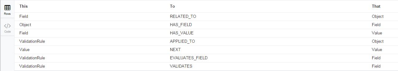 data-model-table