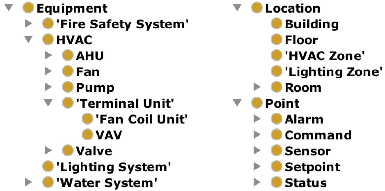 Brick Class Hierarchy