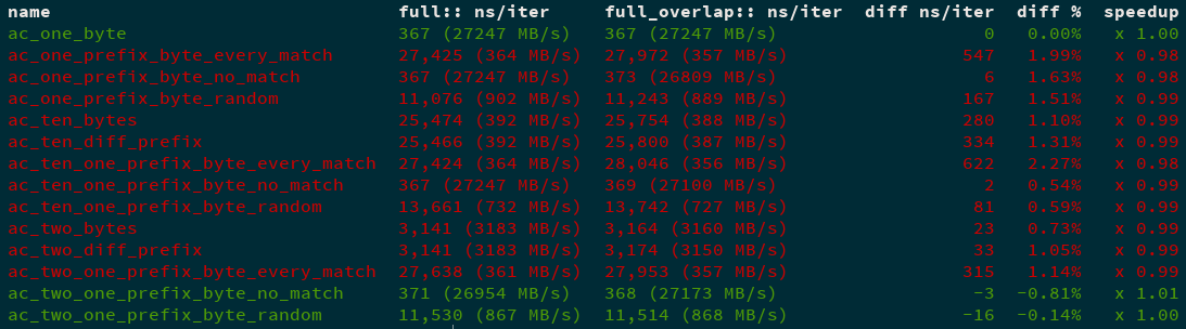 Coloured example output on aho-corasick benchmarks