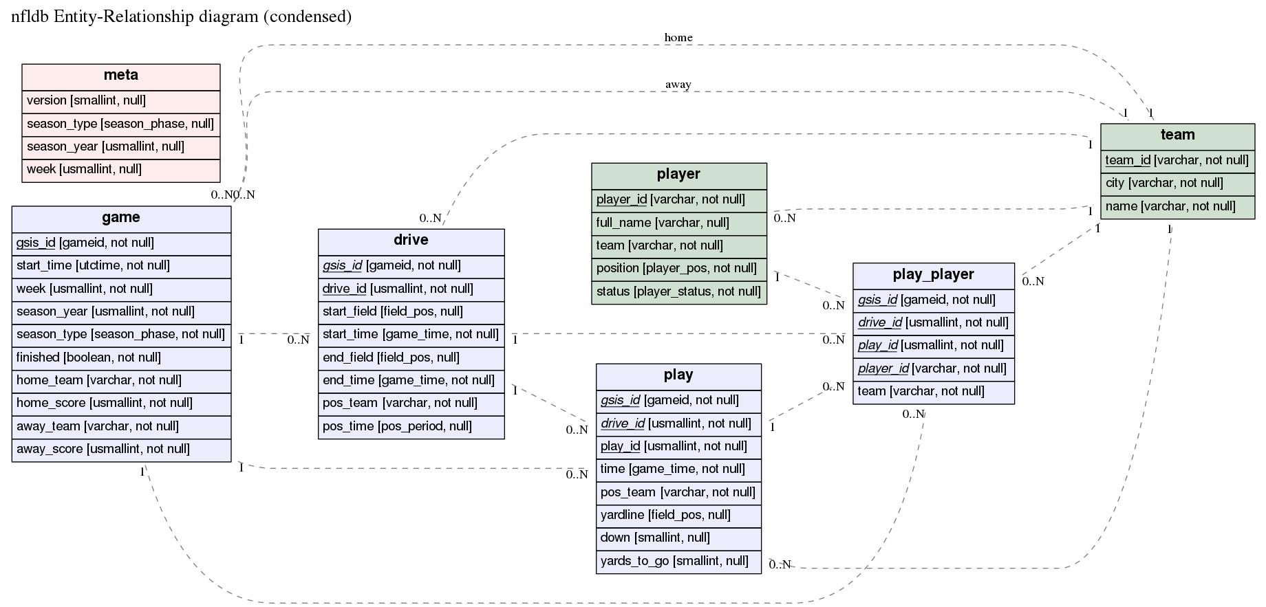 ER diagram for nfldb