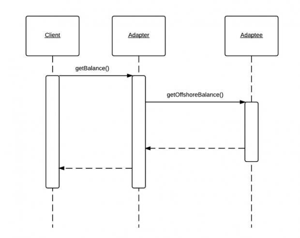 适配器模式时序图