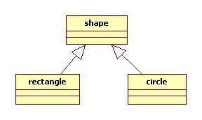 泛化关系UML图