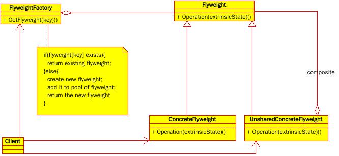 享元模式UML结构图-复合享元