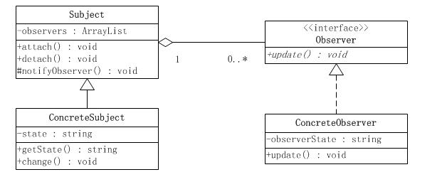 观察者模式UML结构图