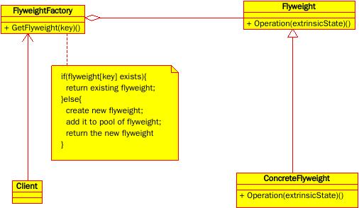 享元模式UML结构图-单纯享元