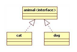 实现关系UML图