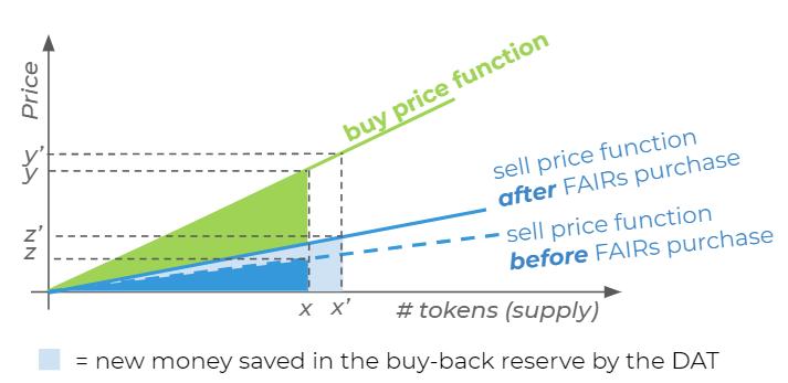 FAIRs purchase impact