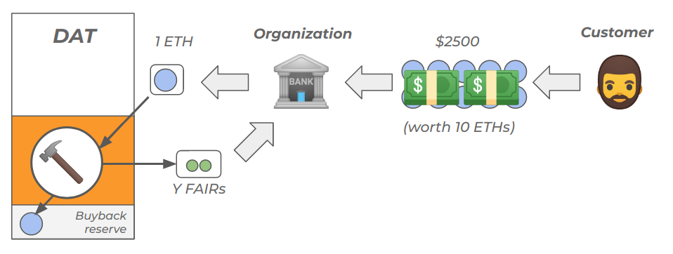 Revenues for real organizations
