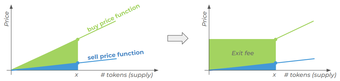 Initialization phase
