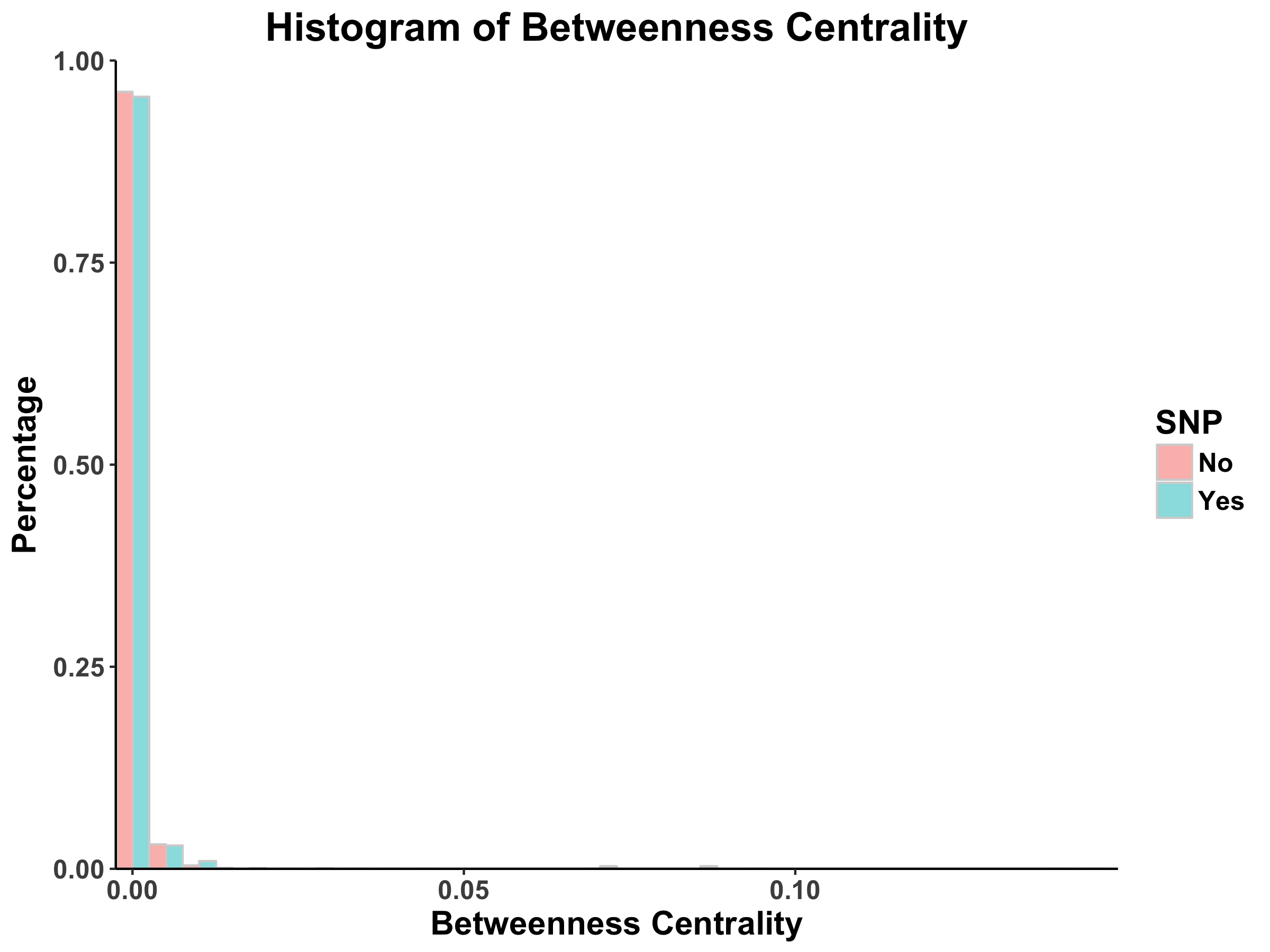 MINT_betweenness