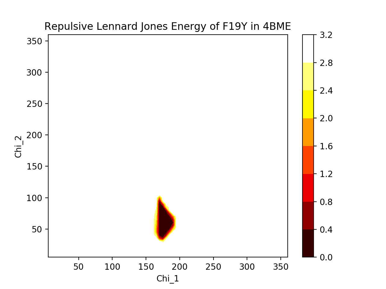 Heatmap of F19Y