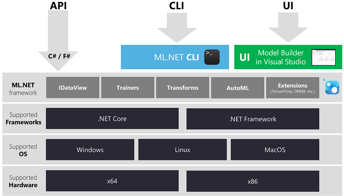 ML.NET 1.0 Architecture diagram