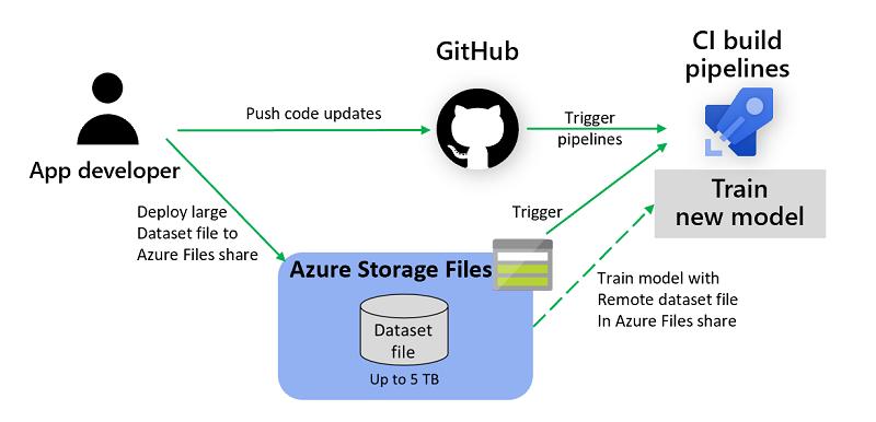 Azure Storage Explorer screenshot