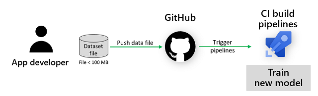 Triggering pipelines by pushing a dataset file in Git