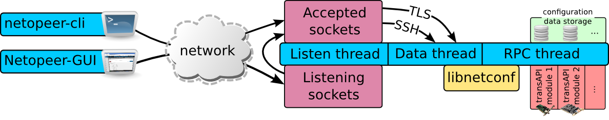 Netopeer Tools Scheme