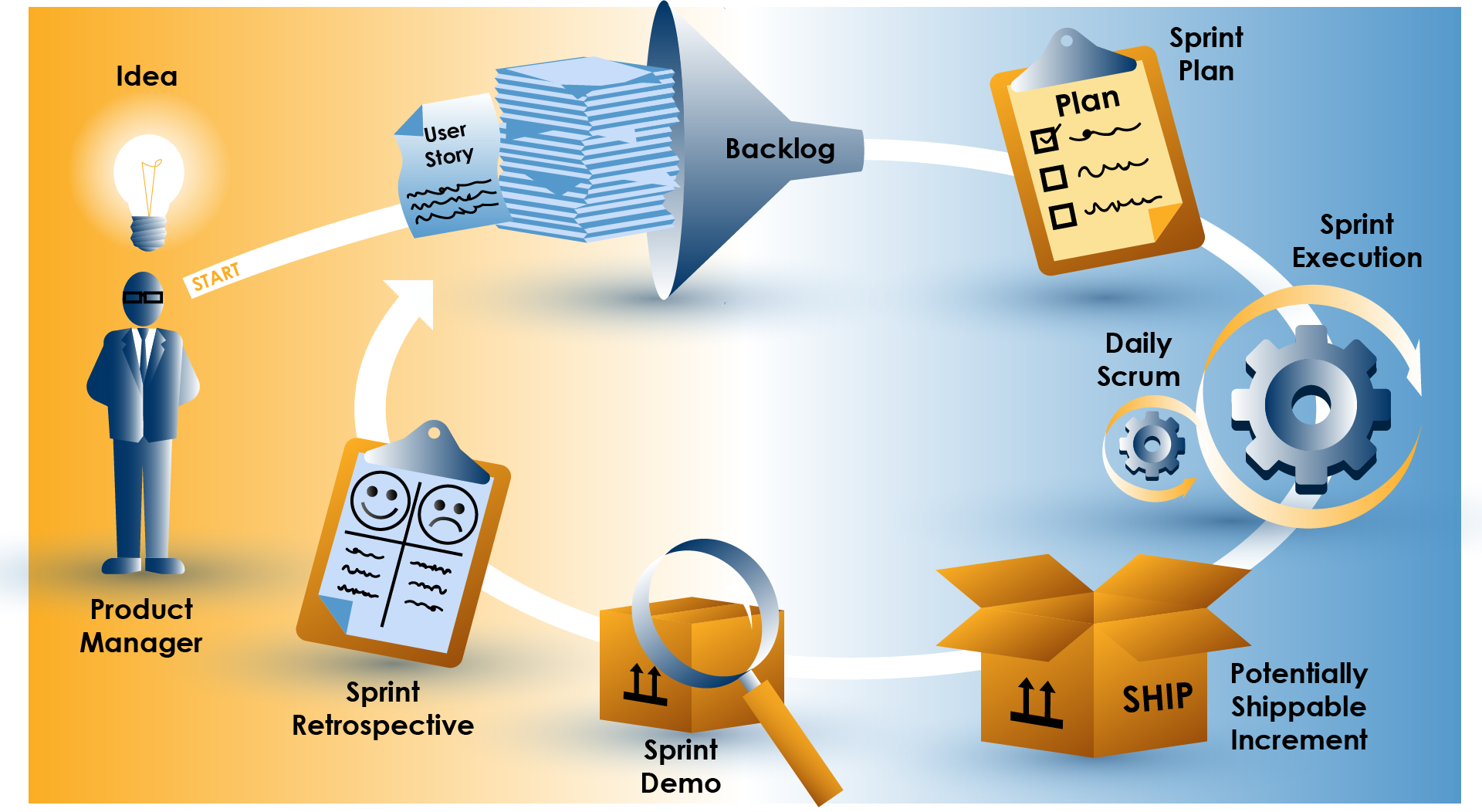 Figure 1 - Our Agile Process