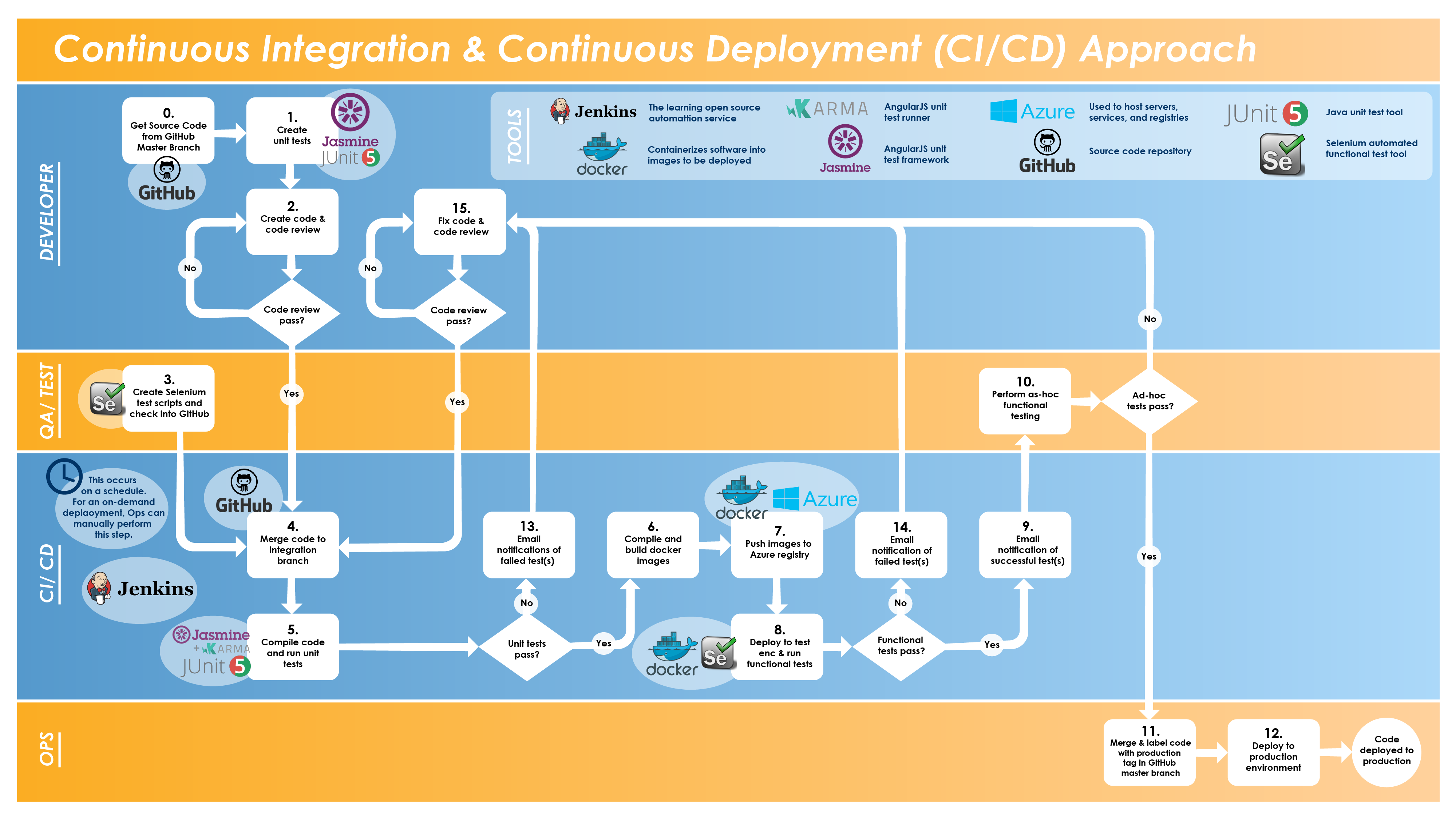 Figure 4 – Continuous Integration and Deployment (Process View)