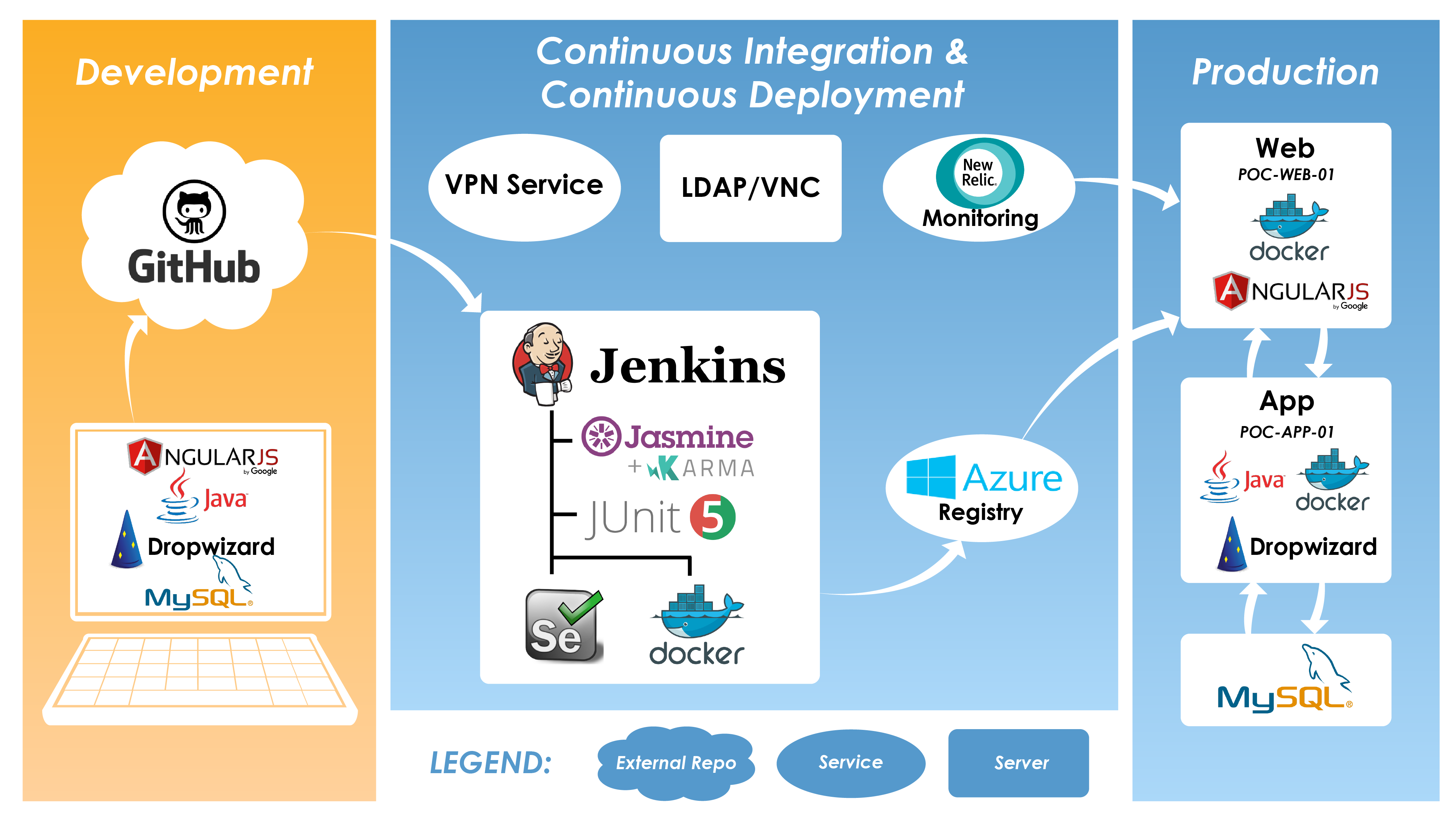 Figure 3 – Continuous Integration and Deployment