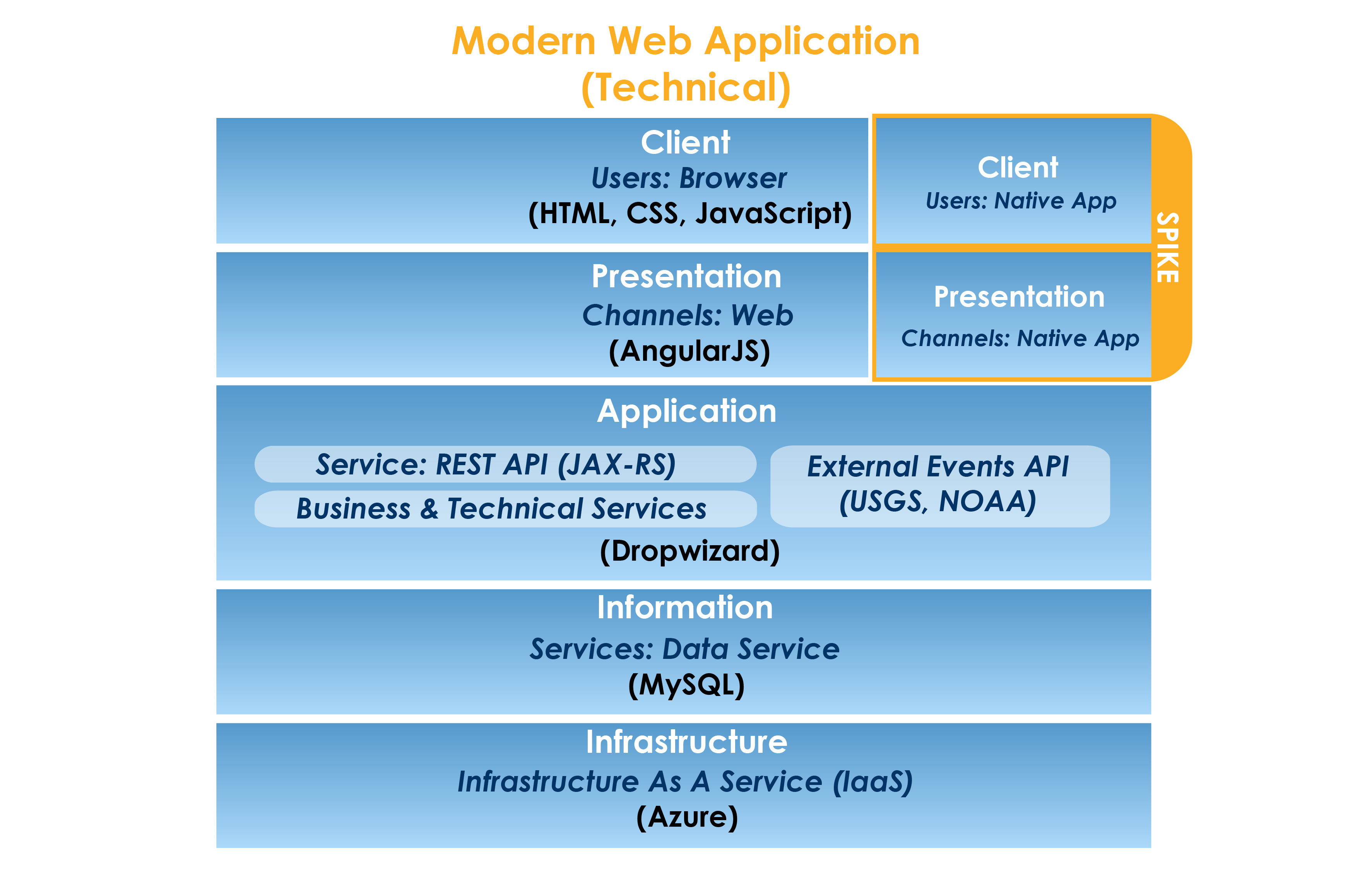 Figure 2 – Our Technology Stack