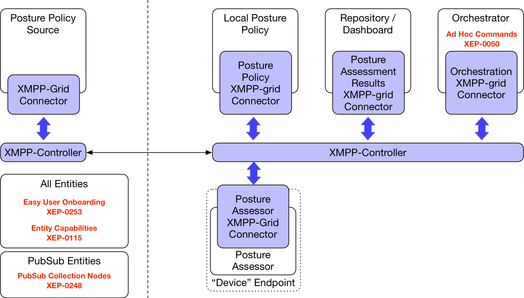 Possible XMPP Extensions